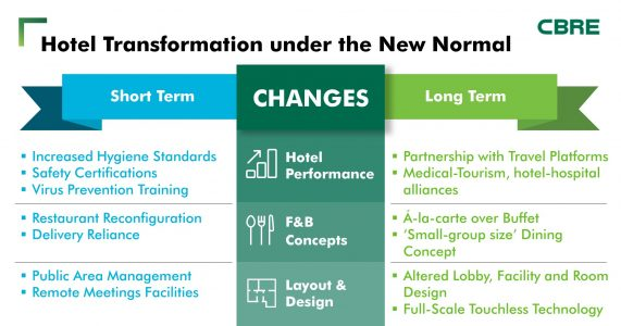 Hotel-Transformation-under-the-New-Normal-Infographic-EN