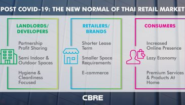 Post-COVID-19-The-New-Normal-of-Thai-Retail-Market